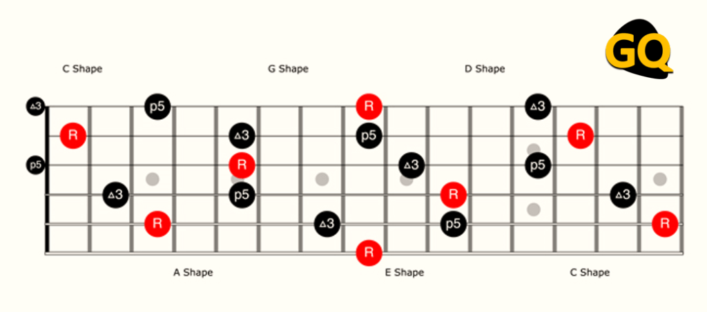 All CAGED chord shapes joined on the fretboard.