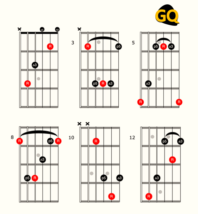 Different variants of the C major chord.