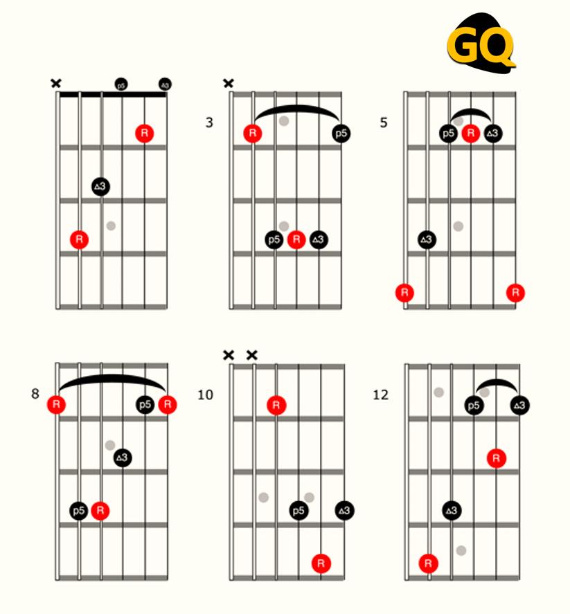 Distintas variantes del acorde de Do mayor.