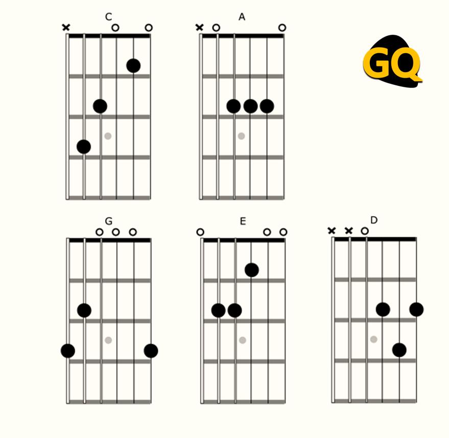 Sistema CAGED para guitarra formado por los acordes mayores de Do, La, Sol, Mi y Re.
