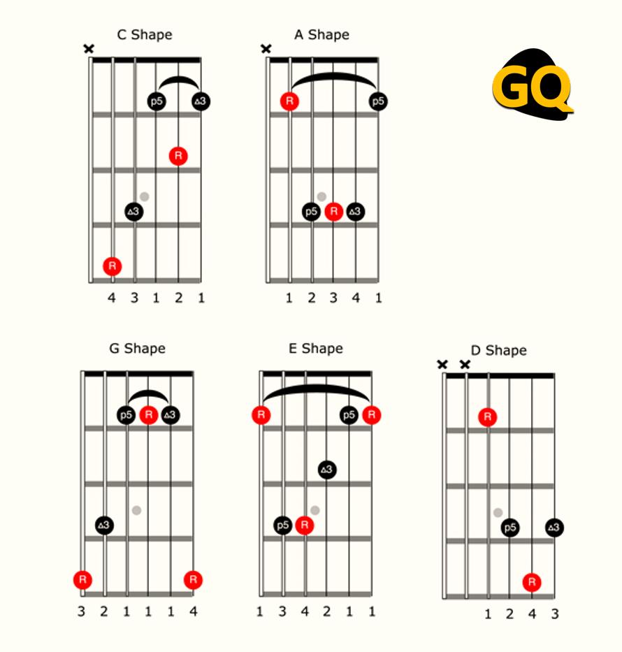 Sistema CAGED: las formas de los acordes mayores de Do, La, Sol, Mi y Re, con barra cejuela.