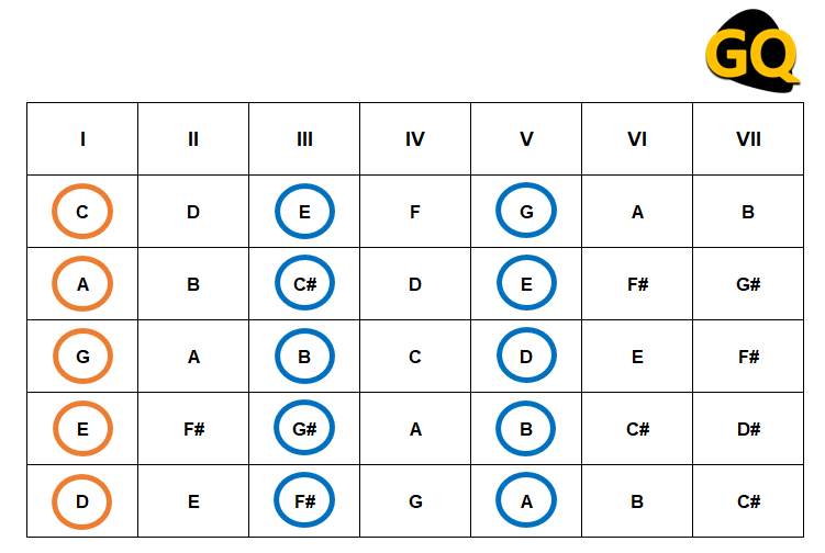 Armed with the chords with its tonic, its third and fifth notes: Grade I + III + V.