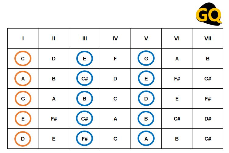 Armado de los acordes con su tónica, su tercera y la quinta nota: Grado I + III + V.