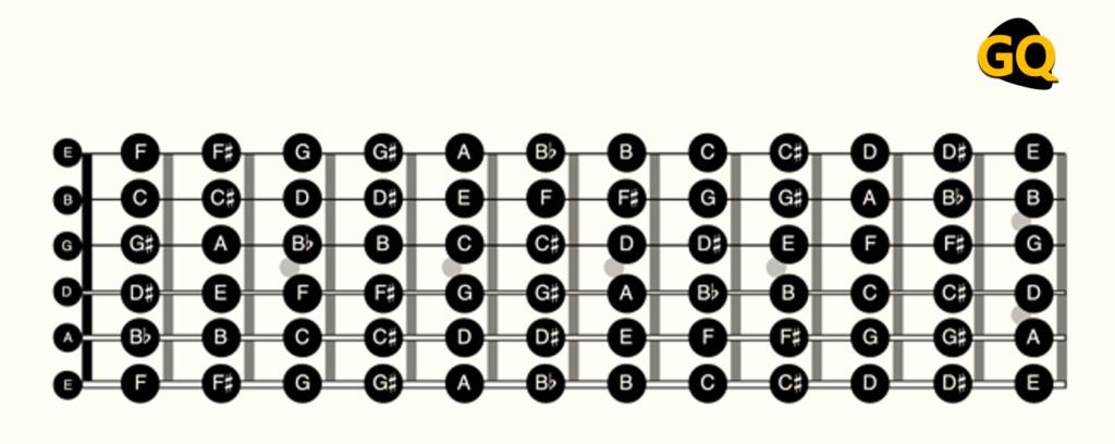 Nombre de todas las notas en el diapasón, fundamental para aprovechar al máximo el sistema CAGED.