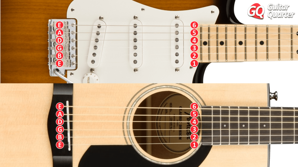 Notes for guitar strings: the names of each String