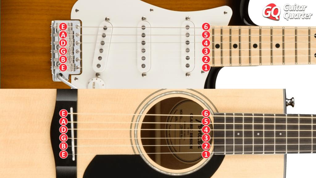 Noms des cordes de guitare: notes et chiffres
