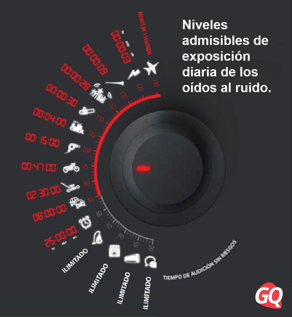 Gráfico con los niveles diarios de exposición al ruido para cada nivel de decibelios sin riesgos de daños.